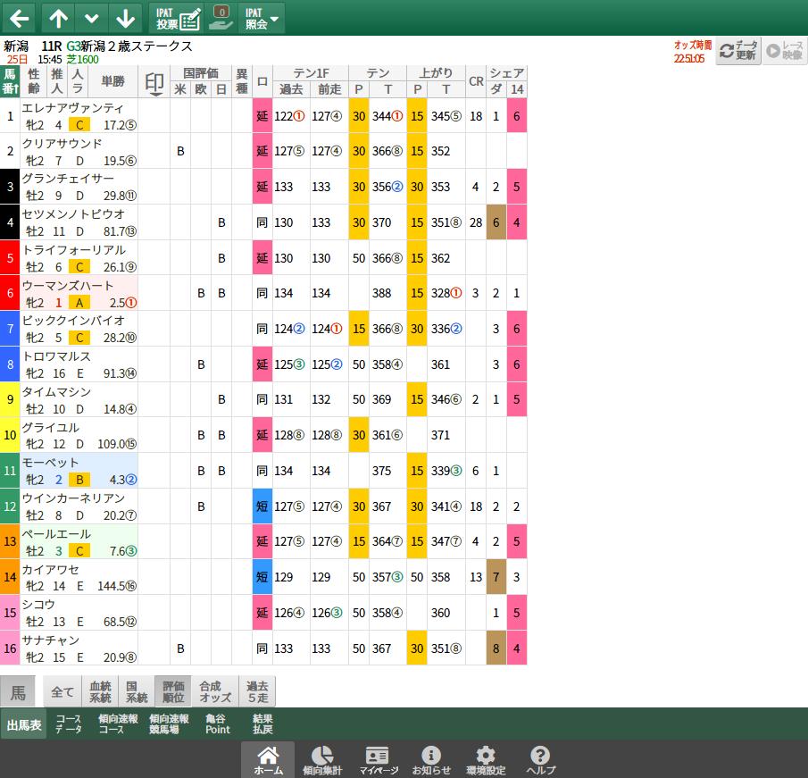 【無料公開】新潟2歳S / 亀谷サロン限定公開中のスマート出馬表・次期バージョン