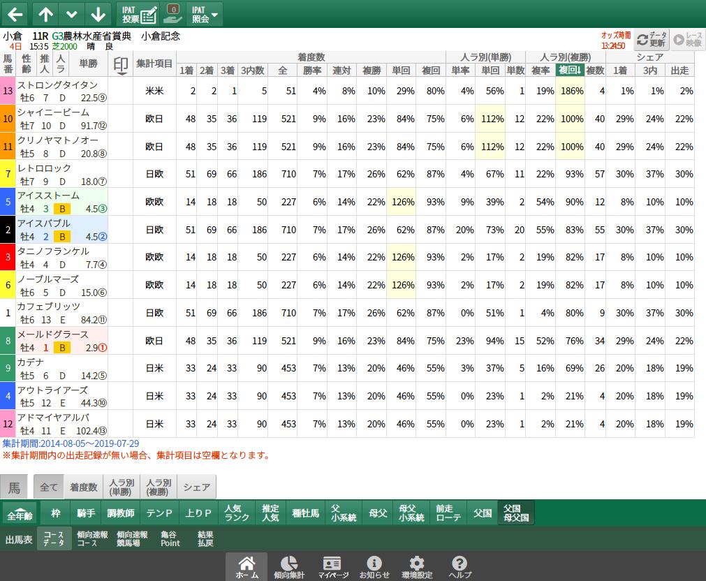 【無料公開】小倉記念 / 亀谷サロン限定公開中のスマート出馬表・次期バージョン