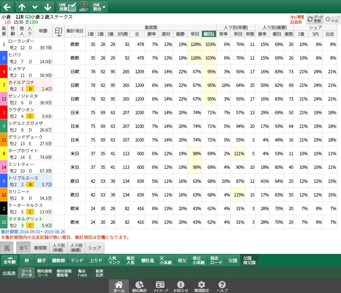 【無料公開】小倉2歳S  / 亀谷サロン限定公開中のスマート出馬表・次期バージョン