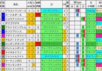 重賞レース過去5年ブラッドバイアス/新潟記念&小倉2歳S&札幌2歳S