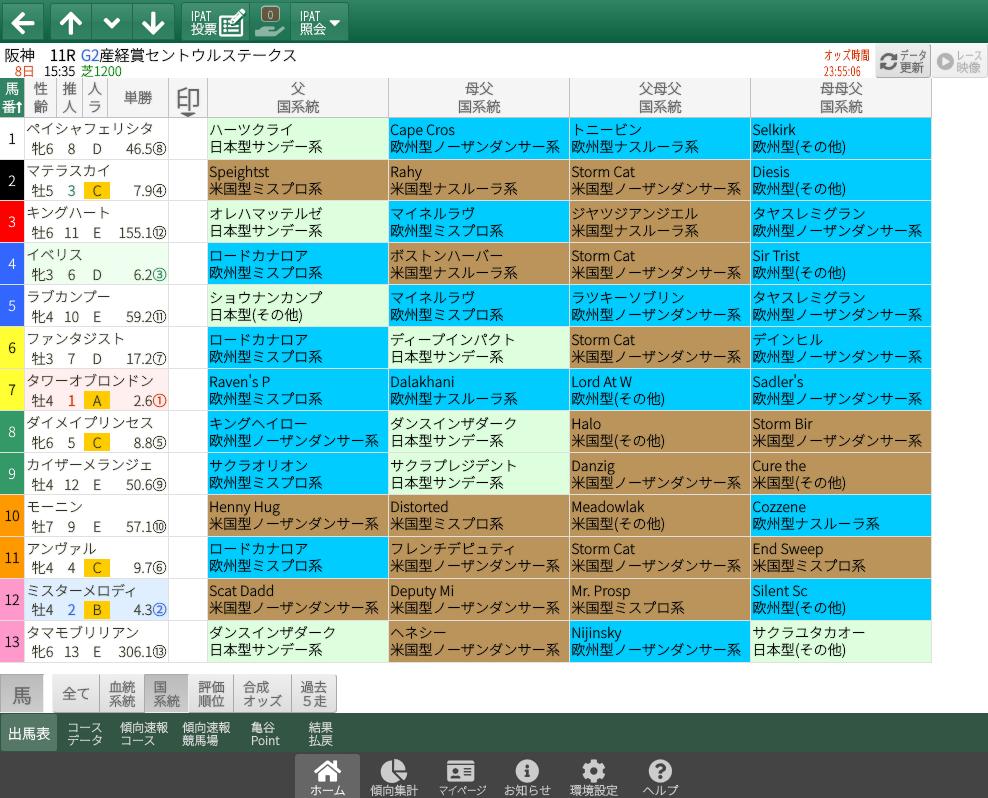 【無料公開】セントウルS / 亀谷サロン限定公開中のスマート出馬表・次期バージョン