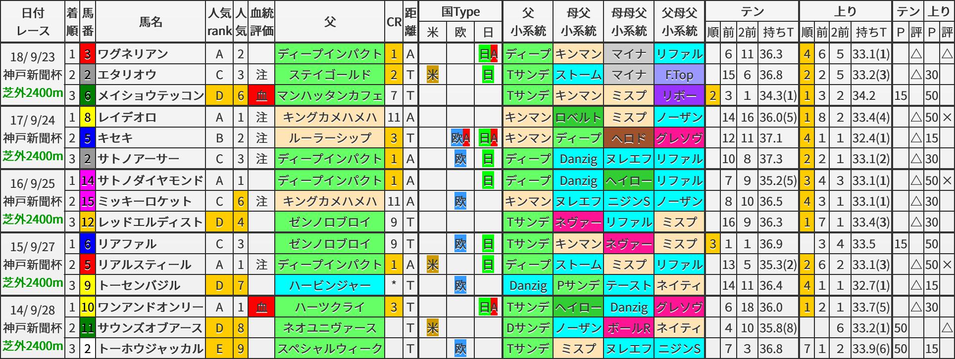 神戸新聞杯 過去5年ブラッドバイアス