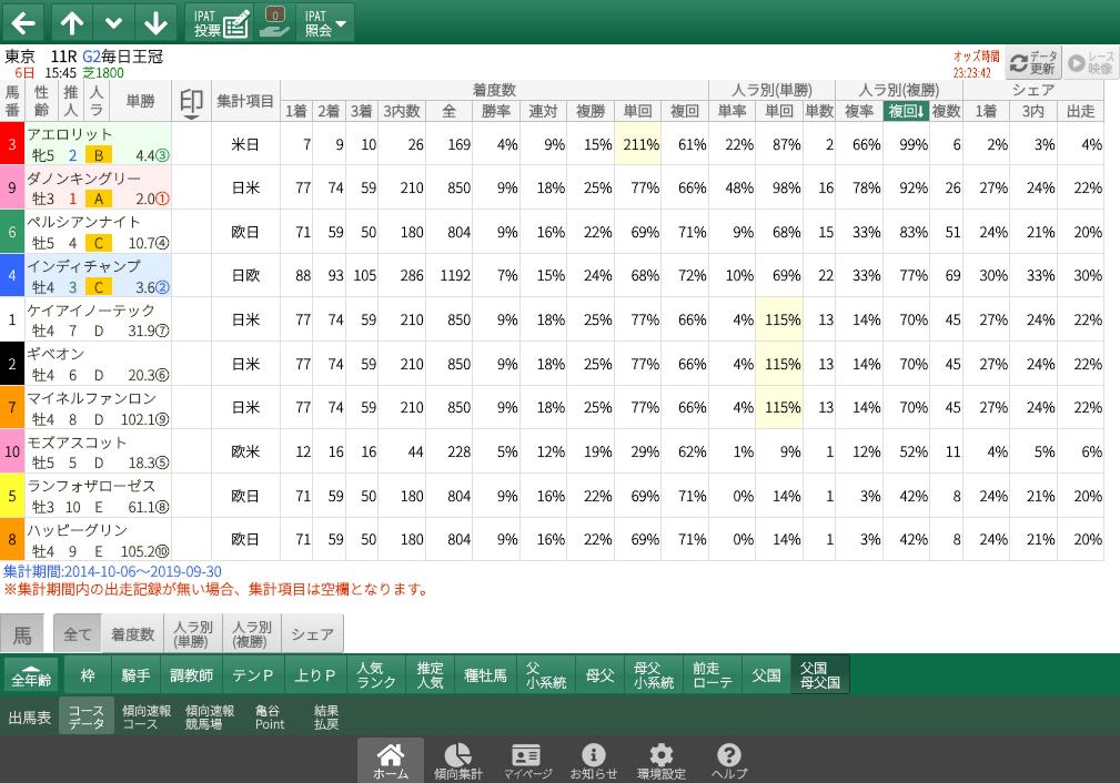 【無料公開】毎日王冠/ 亀谷サロン限定公開中のスマート出馬表・次期バージョン