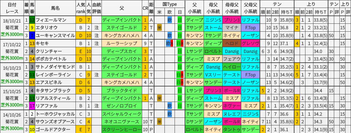 菊花賞 過去5年ブラッドバイアス