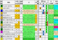 重賞レース過去5年ブラッドバイアス/菊花賞&富士S