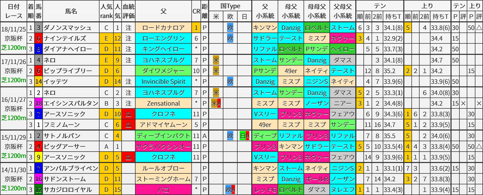 京阪杯 過去5年ブラッドバイアス
