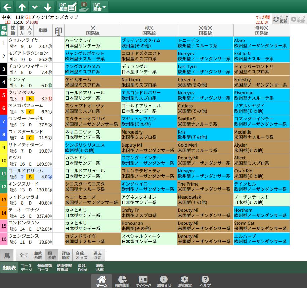 【無料公開】チャンピオンズC/ 亀谷サロン限定公開中のスマート出馬表・次期バージョン