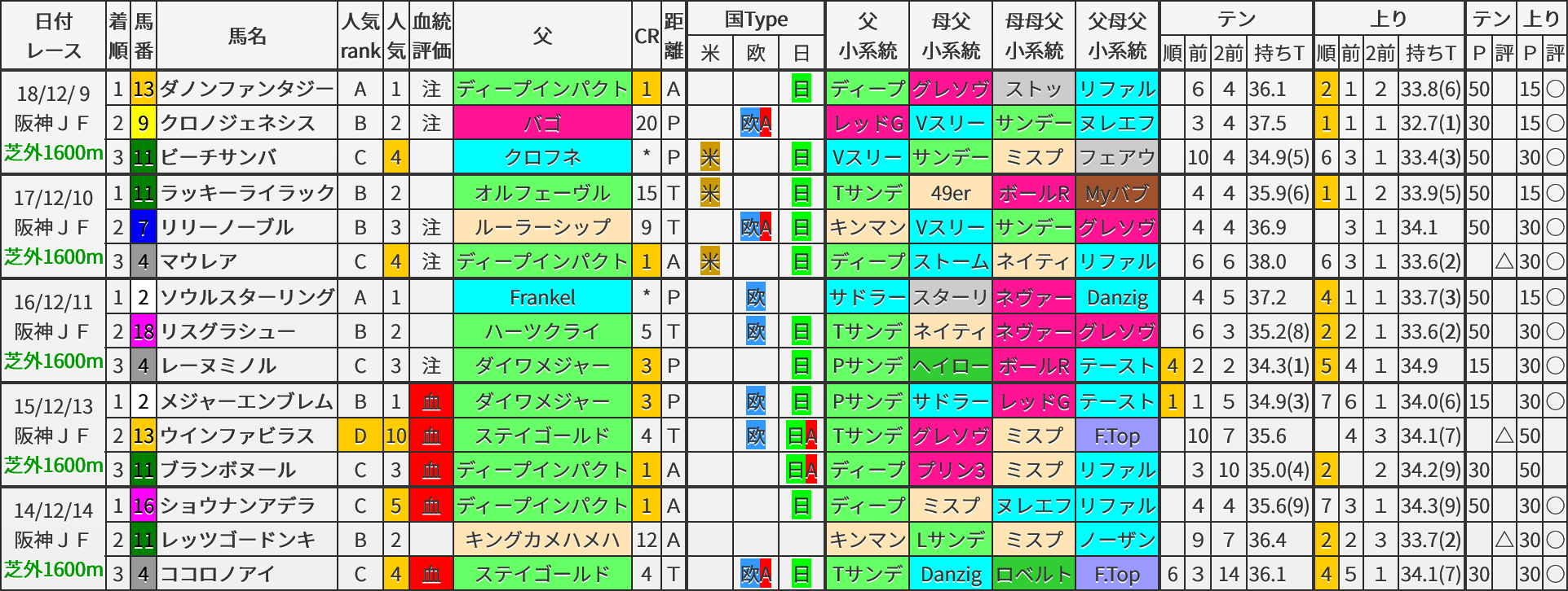 阪神JF 過去5年ブラッドバイアス