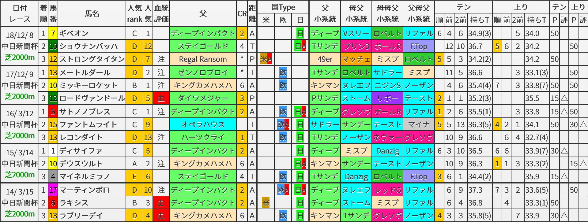 中日新聞杯 過去5年ブラッドバイアス