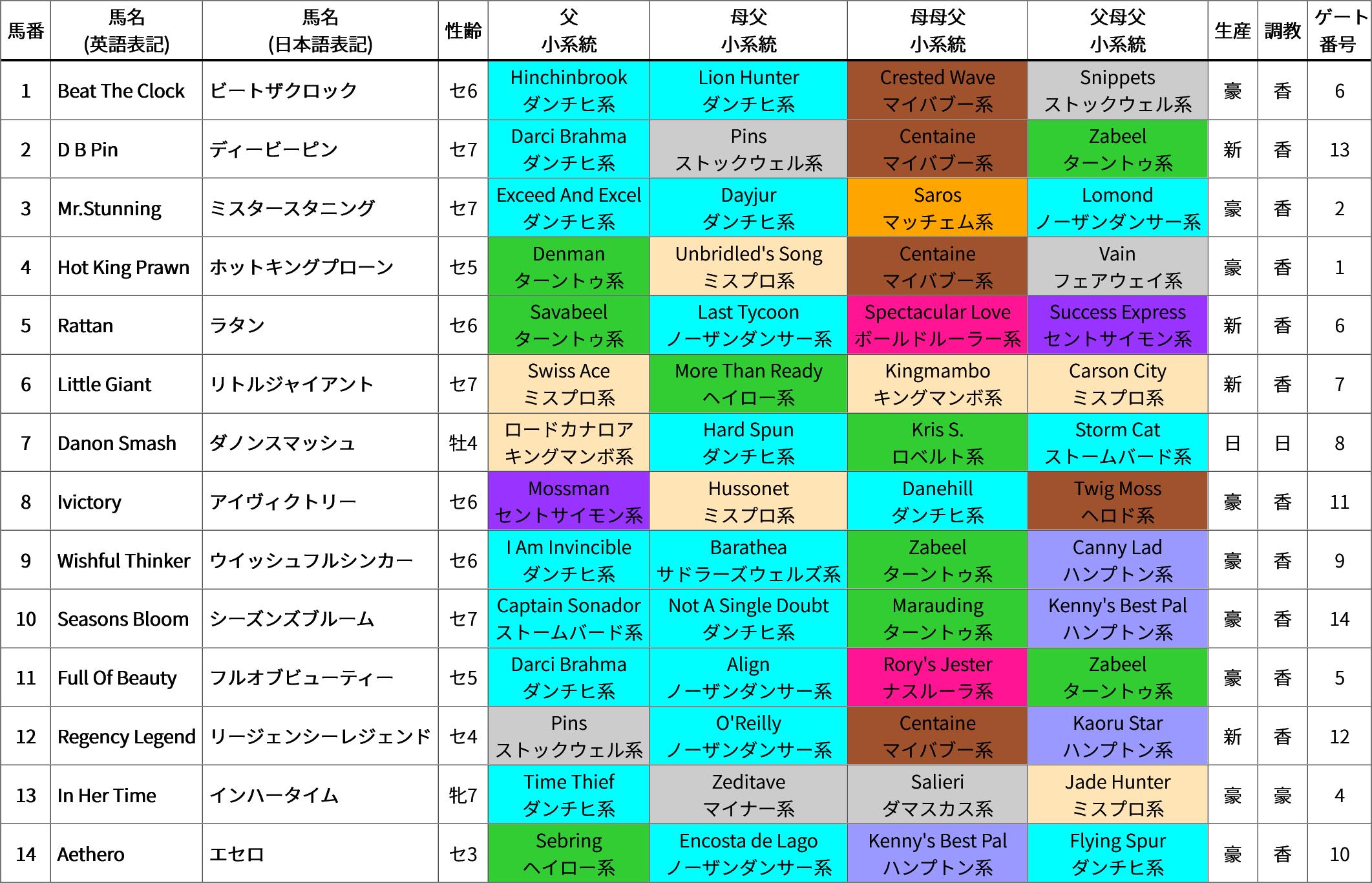 2019年 香港国際競走 スペシャル企画/出走馬の血統詳細&過去5年の血統傾向