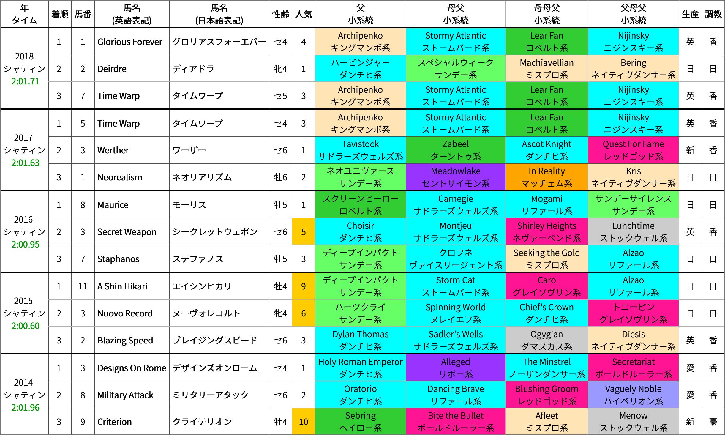 香港カップ(芝2000m) 過去5年の成績&好走馬の血統傾向