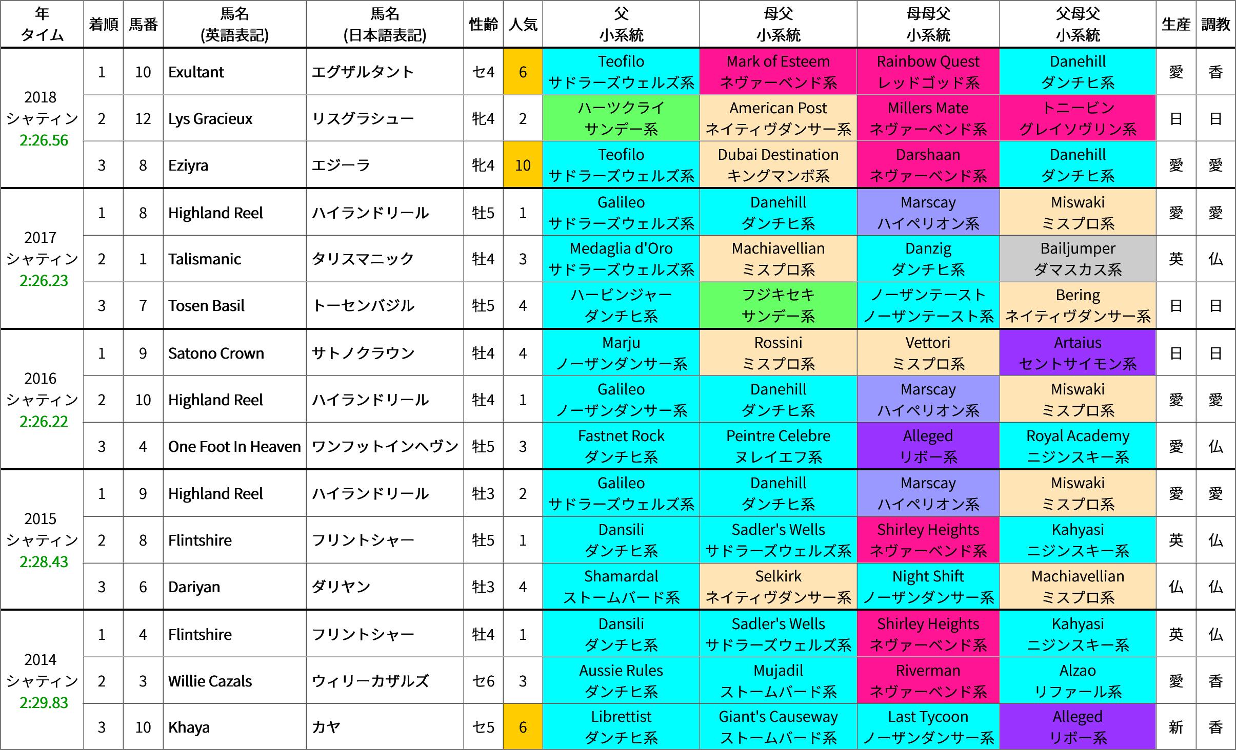 香港ヴァーズ(芝2400m) 過去5年の成績&好走馬の血統傾向