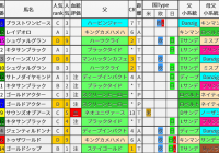 重賞レース過去5年ブラッドバイアス/有馬記念&阪神C