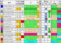 重賞レース過去5年ブラッドバイアス/朝日杯FS&ターコイズS