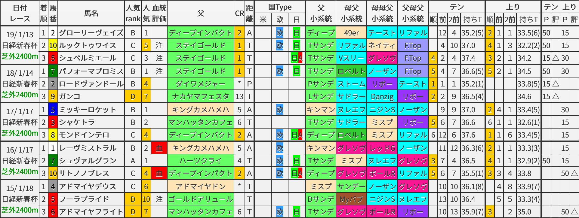 日経新春杯 過去5年ブラッドバイアス
