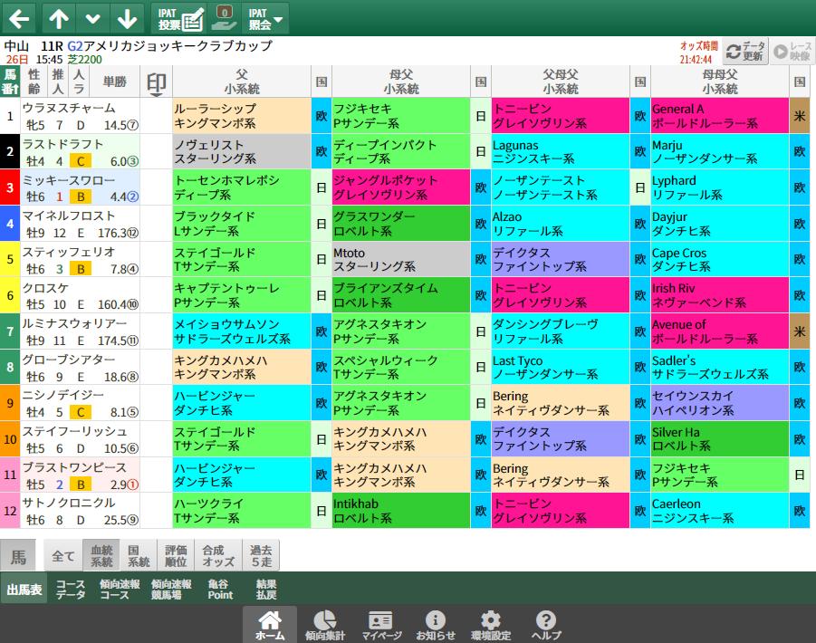【無料公開】AJCC/ 亀谷サロン限定公開中のスマート出馬表・次期バージョン