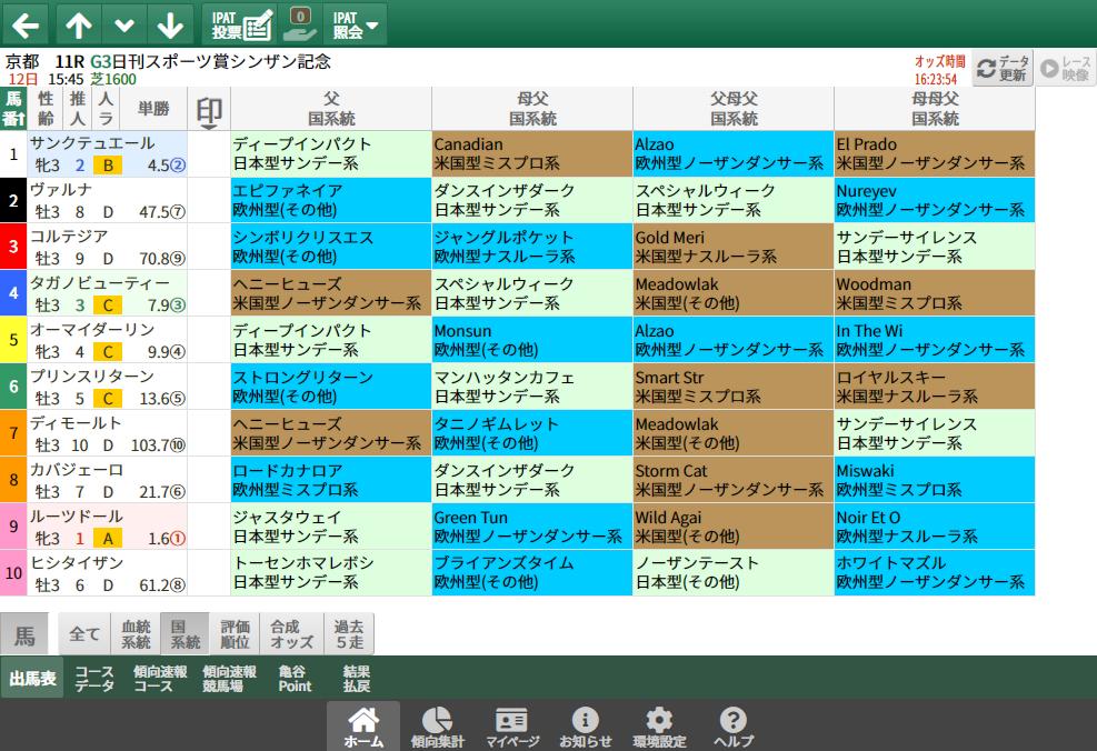 【無料公開】シンザン記念/ 亀谷サロン限定公開中のスマート出馬表・次期バージョン