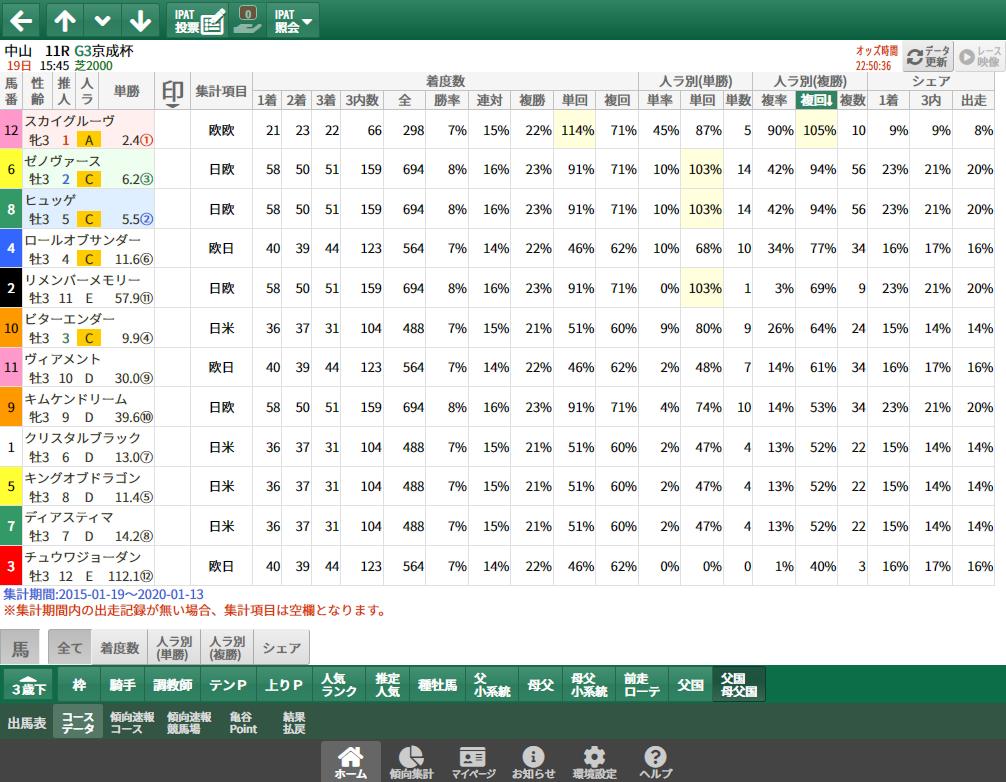 【無料公開】京成杯/ 亀谷サロン限定公開中のスマート出馬表・次期バージョン