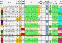 重賞レース過去5年ブラッドバイアス/日経新春杯&京成杯
