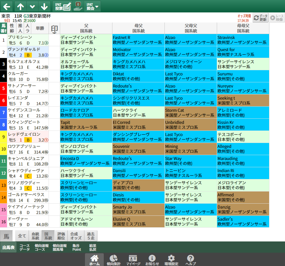 【無料公開】東京新聞杯/ 亀谷サロン限定公開中のスマート出馬表・次期バージョン