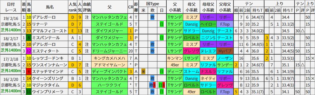 京都牝馬S 過去4年ブラッドバイアス