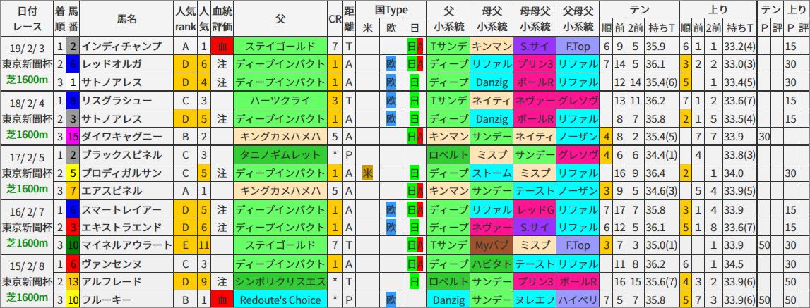 東京新聞杯 過去5年ブラッドバイアス