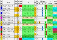 重賞レース過去5年ブラッドバイアス/東京新聞杯&きさらぎ賞