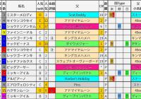 重賞レース過去5年ブラッドバイアス/高松宮記念&マーチS&日経賞&毎日杯
