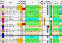 重賞レース過去5年ブラッドバイアス/弥生賞&チューリップ賞&オーシャンS