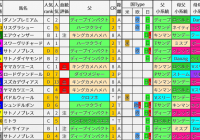 重賞レース過去5年ブラッドバイアス/金鯱賞&フィリーズレビュー&中山牝馬S&ファルコンS
