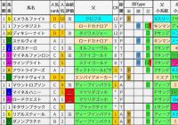 重賞レース過去5年ブラッドバイアス/スプリングS&阪神大賞典&フラワーC