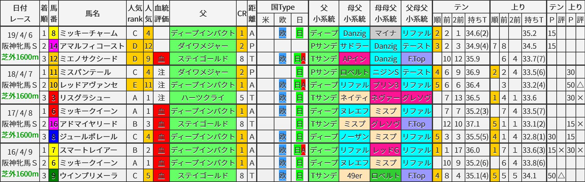 阪神牝馬S 過去5年ブラッドバイアス