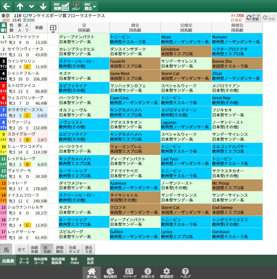 【無料公開】フローラS/ 亀谷サロン限定公開中のスマート出馬表・次期バージョン