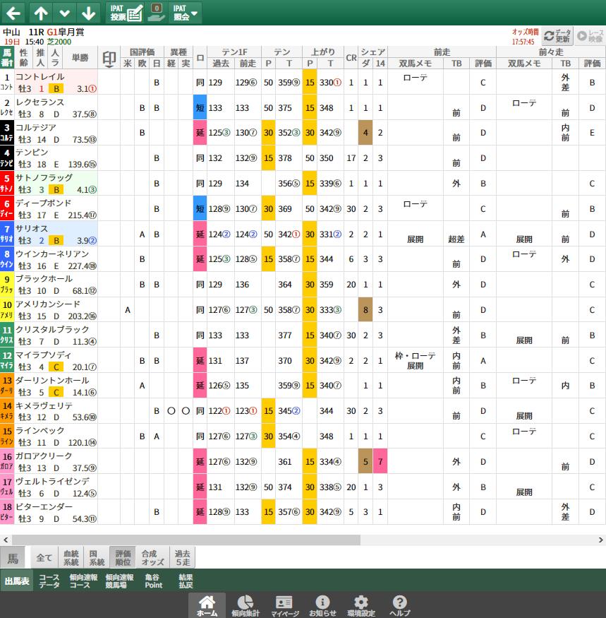 【無料公開】皐月賞/ 亀谷サロン限定公開中のスマート出馬表・次期バージョン