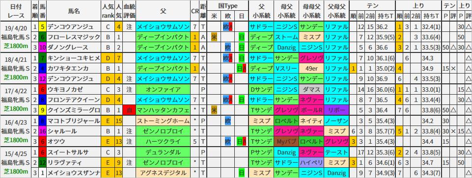 福島牝馬S 過去5年ブラッドバイアス