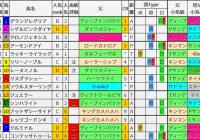 重賞レース過去5年ブラッドバイアス/桜花賞&阪神牝馬S&ニュージーランドT