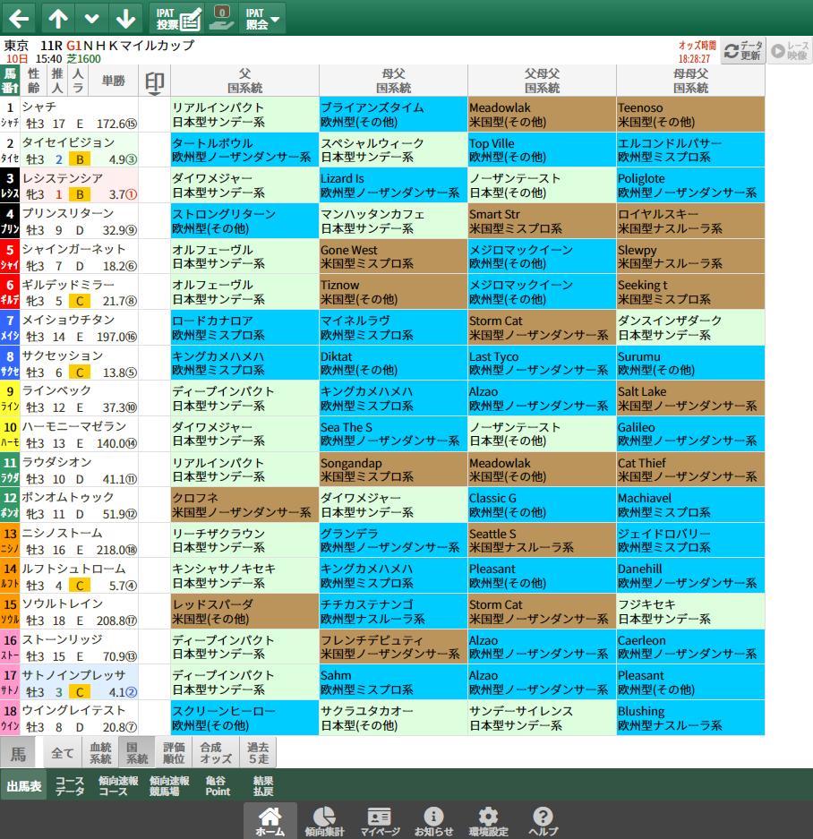 【無料公開】NHKマイルC/ 亀谷サロン限定公開中のスマート出馬表・次期バージョン