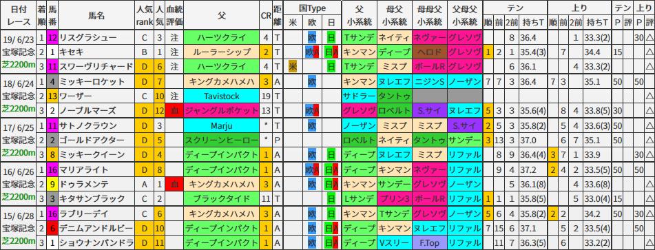 重賞レース過去5年ブラッドバイアス/宝塚記念