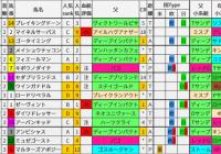 重賞レース過去5年ブラッドバイアス/ラジオNIIKEI賞