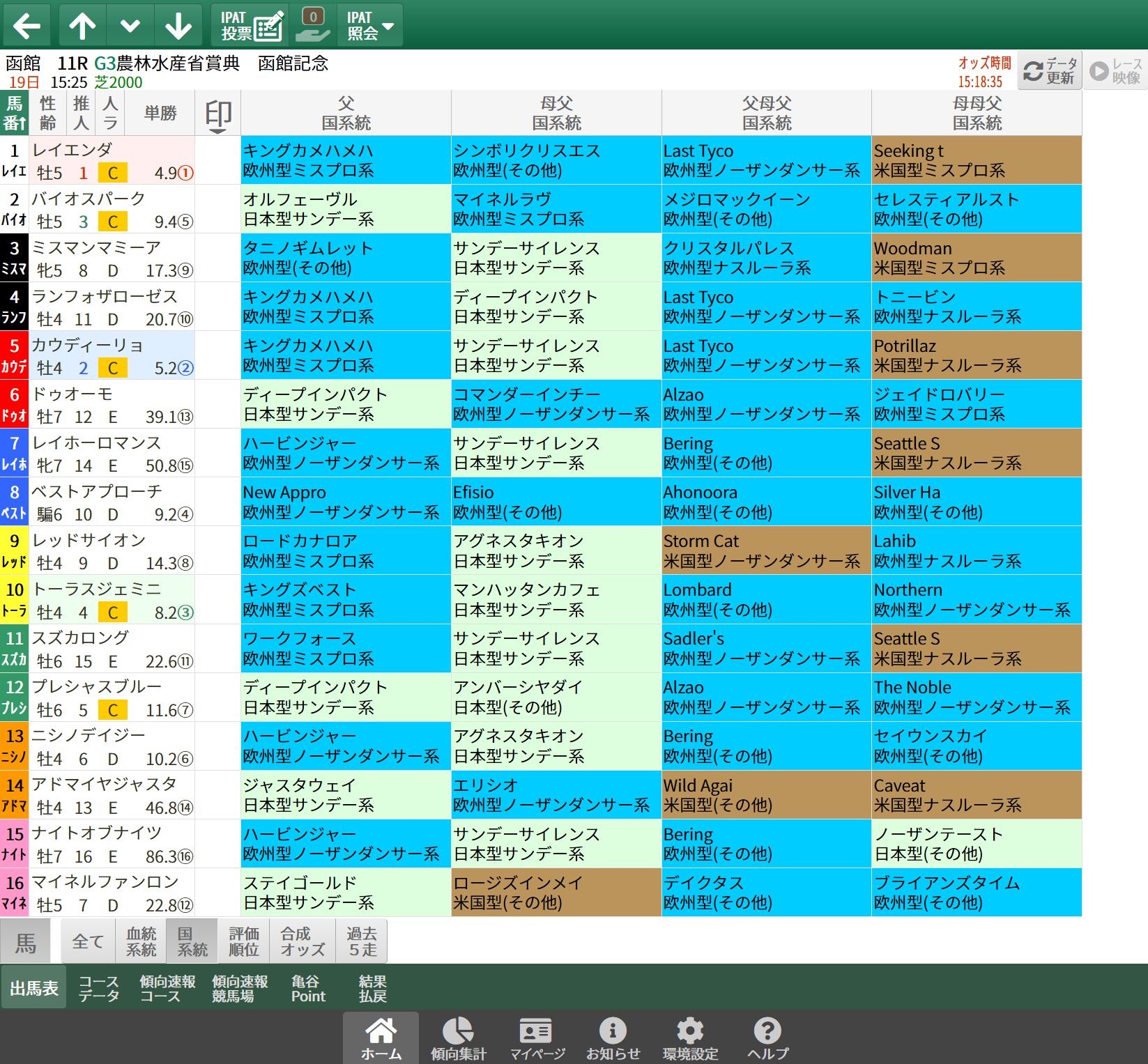 【無料公開】函館記念/ 亀谷サロン限定公開中のスマート出馬表・次期バージョン