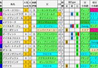 重賞レース過去5年ブラッドバイアス/七夕賞