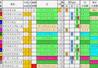 重賞レース過去5年ブラッドバイアス/函館記念&函館2歳S