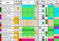 重賞レース過去5年ブラッドバイアス/札幌記念&北九州記念