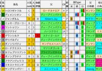 重賞レース過去5年ブラッドバイアス/京成杯AH&紫苑S