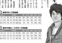 競馬王10月号に亀谷敬正への取材記事(プロと1番人気)が掲載されました。冒頭3ページを無料公開!