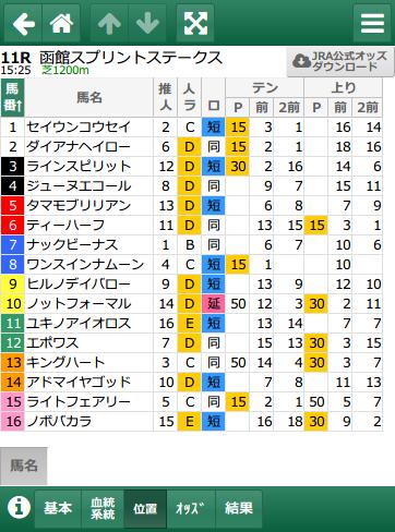 函館スプリントS