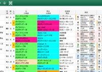 【無料公開】 関屋記念/スマート出馬表