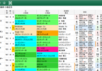【無料公開】 小倉記念/スマート出馬表