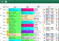 【無料公開】 札幌記念/スマート出馬表