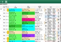 【無料公開】 新潟記念/スマート出馬表